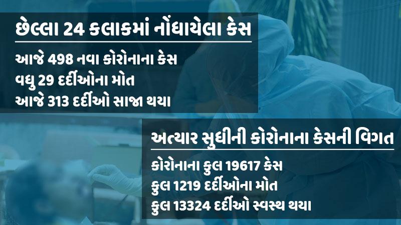 Gujarat health department coronavirus 6 June 2020 update Gujarat