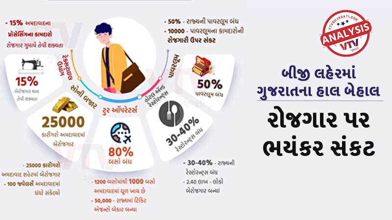 Unemployment crisis in Gujarat after the second wave of Corona