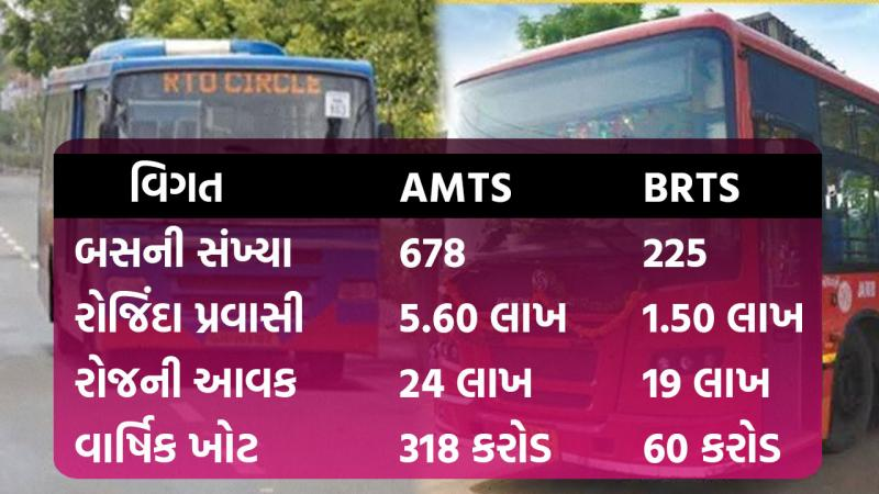 AMC BRTS AMTS service corridor traffic route meeting