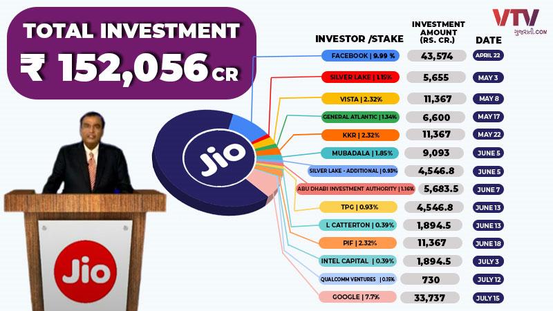 Behind the rush to invest in Reliances Jio master plan of Mukesh Ambani