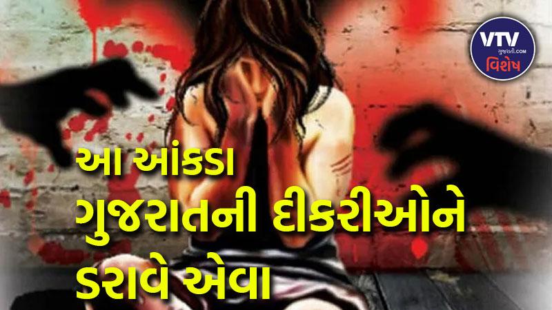 One rape incident everyday since 2014 in Gujarat