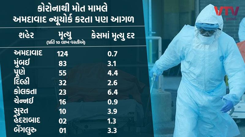 coronavirus in ahmedabad per million highest death rate in india