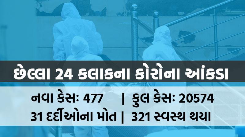Gujarat health department coronavirus 8 June 2020 update Gujarat
