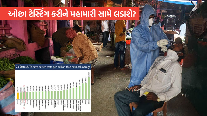 Gujarat among the lowest in per million testing center publishes data