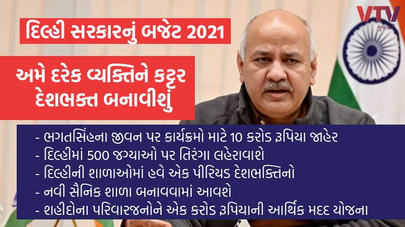 Delhi government budget 2021 CM arvind kejriwal manish sisodia