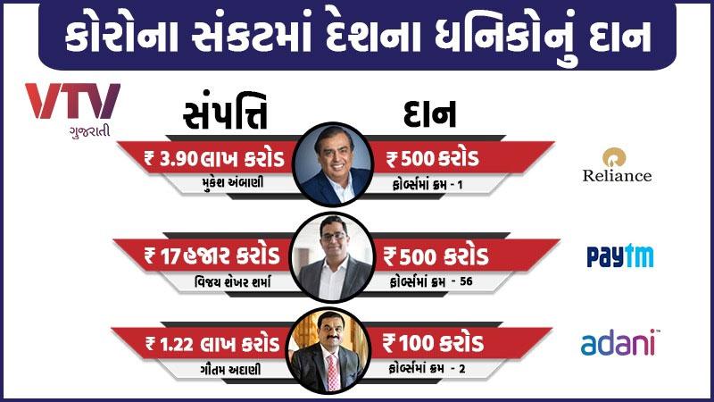 ratan tata mukesh ambani paytm and many other bussinessmen of india donates crores for corona virus